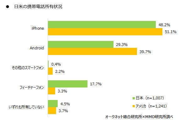 日米の携帯電話所有比較